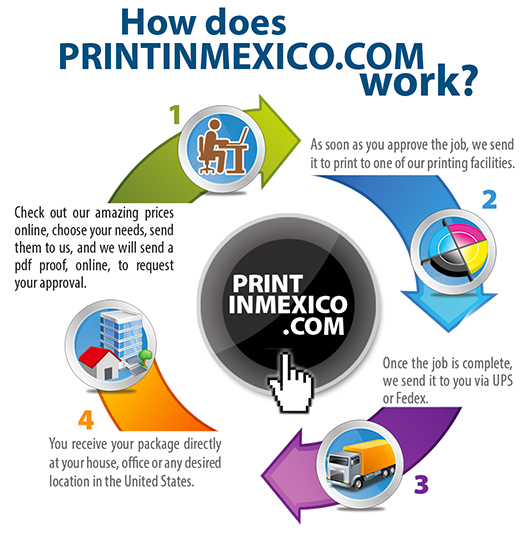 4 easy steps for printing in Mexico